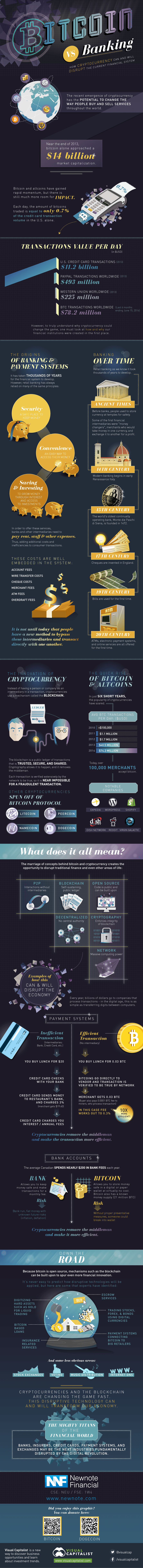 bitcoin-disrupt-financial-system-infographic-3